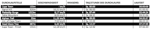 UTCT 2018 Official Timing Points FloRuns
