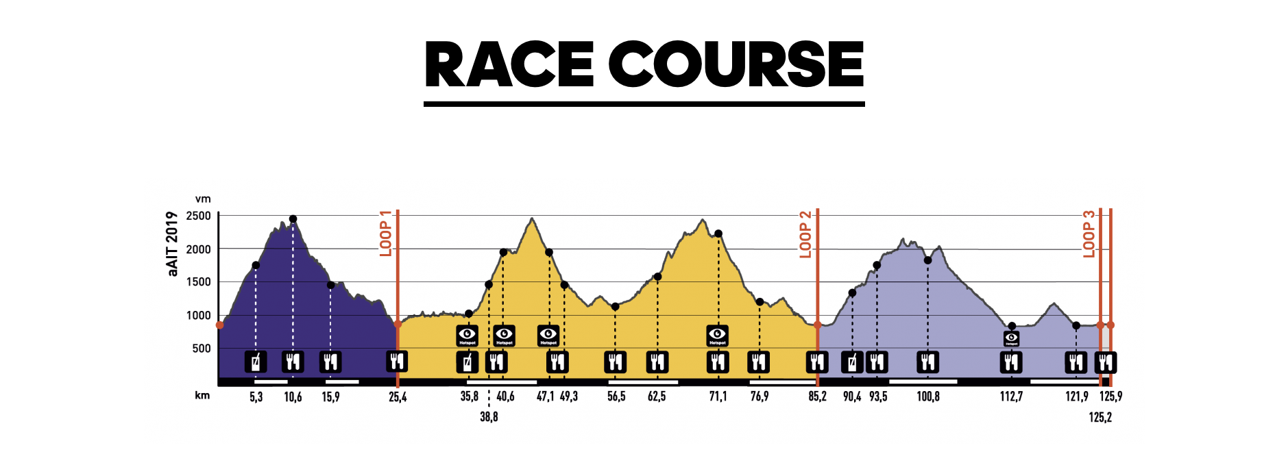 Race Course Profile Infinite Trails World Championships 2019